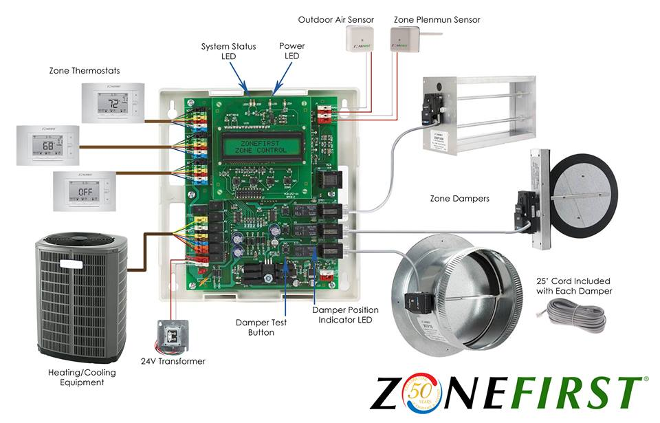 zone-damper-easy-cheap-install